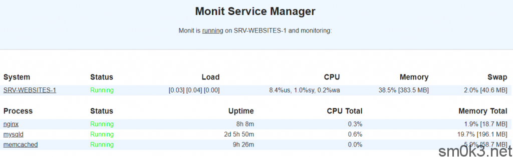 monit-monitoring